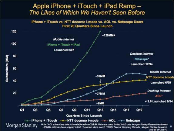 AppleRamp